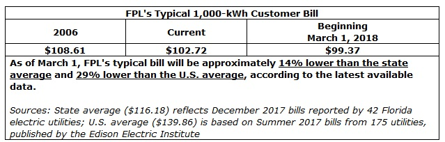 Amazing Florida Power U0026 Light Company Is The Third Largest Electric Utility In The  United States, Serving Nearly 5 Million Customer Accounts Or An Estimated  10 ...